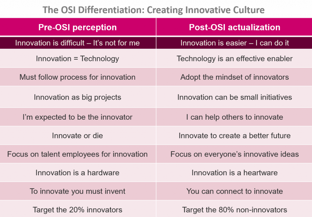 Overcoming the Innovation Stigma Here's How to Do It…2